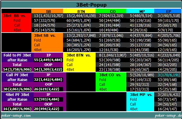 Poker Tracker 4 - 3Bet-Popup