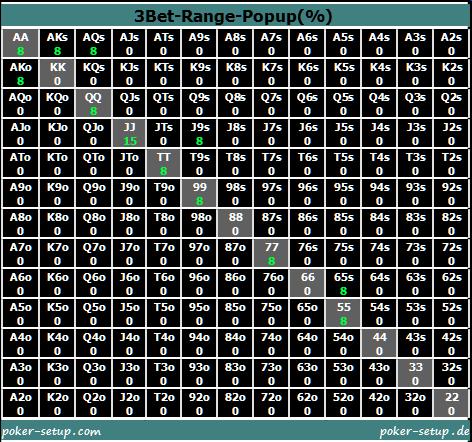 Poker Tracker - 3Bet-Range-Popup