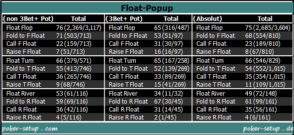 Pokertracker - Float-Popup